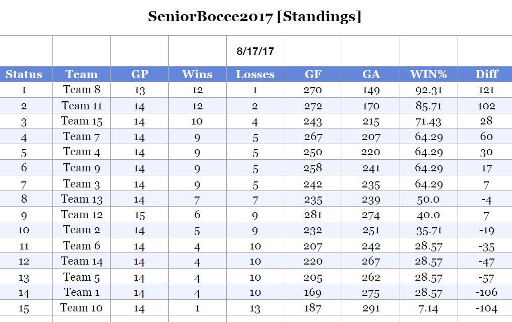 Bocce-Standings-2017-08-17